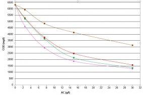 Beispielhafte Adsorptionsisotherme für den Prozess der Entfernung von CSB aus Industrieabwasser. Das Diagramm zeigt den Unterschied der Wirksamkeit abhängig von der verwendeten Aktivkohle.